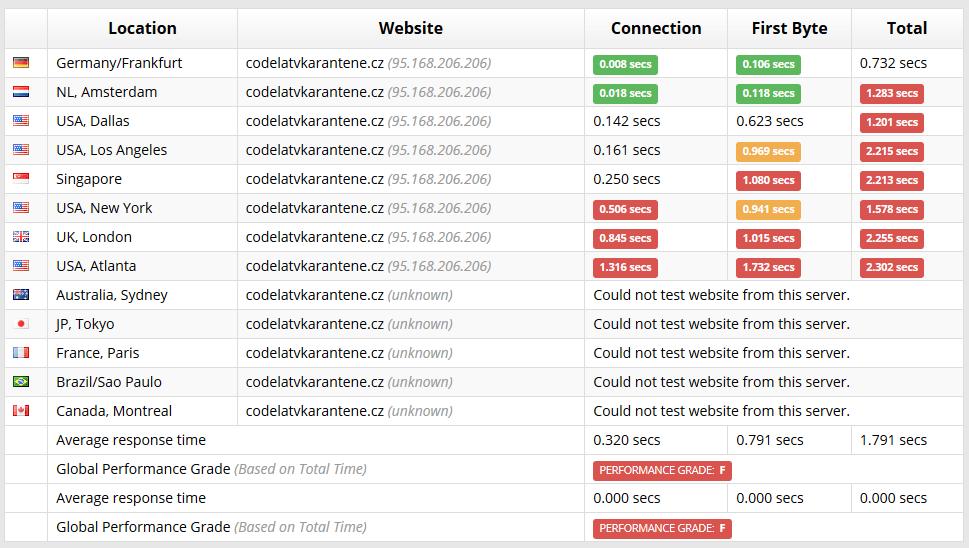 Test výkonu hostingu od Sucuri