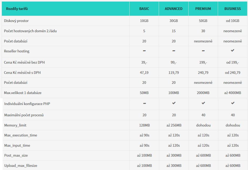 porovnání tarifů